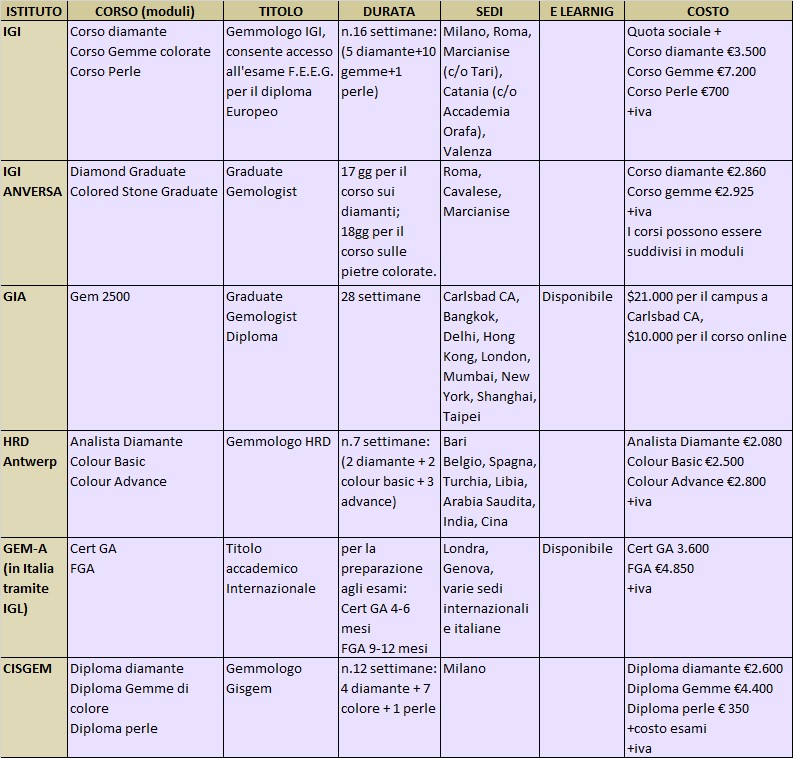 corsi gemmologia
